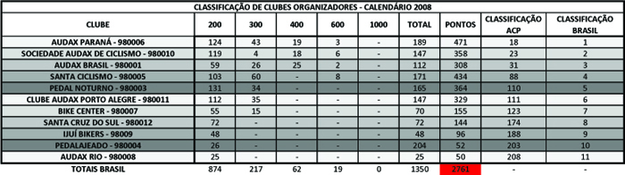 resultados_ACP_2008