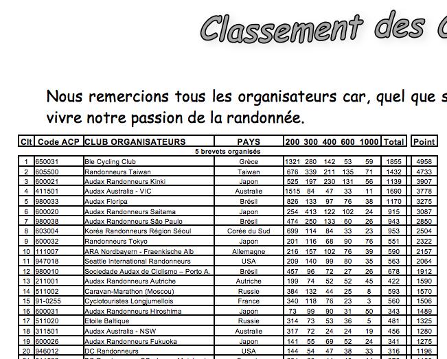 resultadosACP_2014_clubes